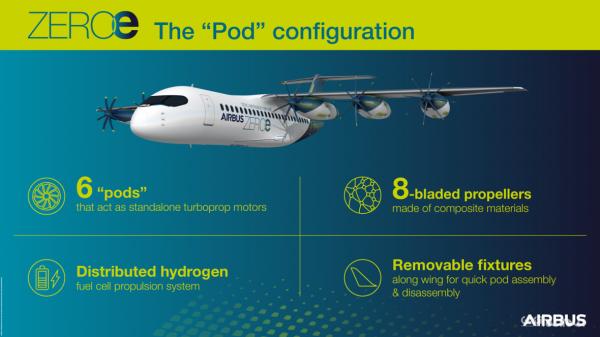رونمایی ایرباس از مدل مفهومی هواپیمای مسافربری با پیشرانه هیدروژنی جداشونده